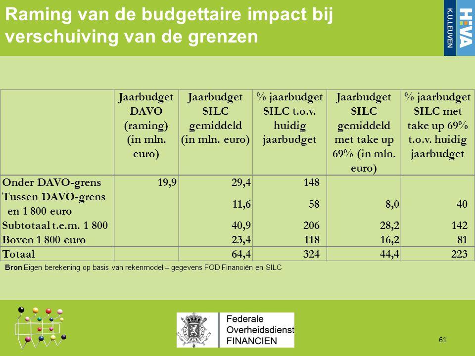 Raming van de budgettaire impact bij verschuiving van de grenzen 61 Bron Eigen berekening op basis van rekenmodel – gegevens FOD Financiën en SILC Jaarbudget DAVO (raming) (in mln.