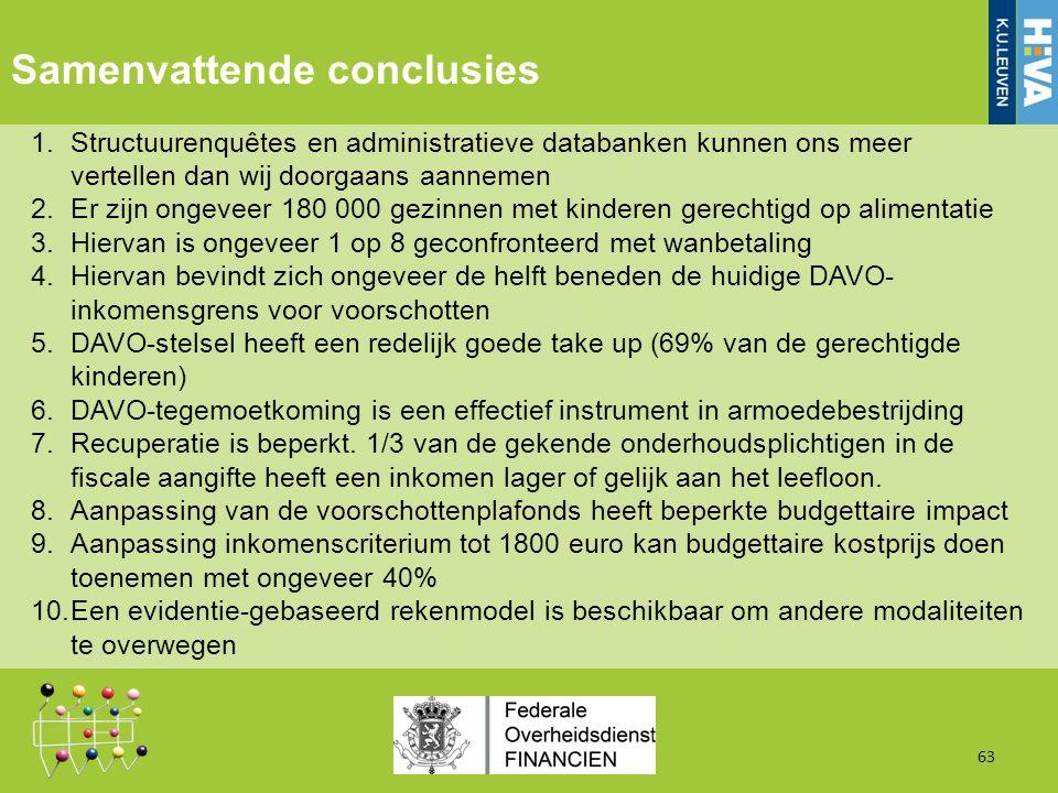 Samenvattende conclusies 1.Structuurenquêtes en administratieve databanken kunnen ons meer vertellen dan wij doorgaans aannemen 2.Er zijn ongeveer 180 000 gezinnen met kinderen gerechtigd op alimentatie 3.Hiervan is ongeveer 1 op 8 geconfronteerd met wanbetaling 4.Hiervan bevindt zich ongeveer de helft beneden de huidige DAVO- inkomensgrens voor voorschotten 5.DAVO-stelsel heeft een redelijk goede take up (69% van de gerechtigde kinderen) 6.DAVO-tegemoetkoming is een effectief instrument in armoedebestrijding 7.Recuperatie is beperkt.