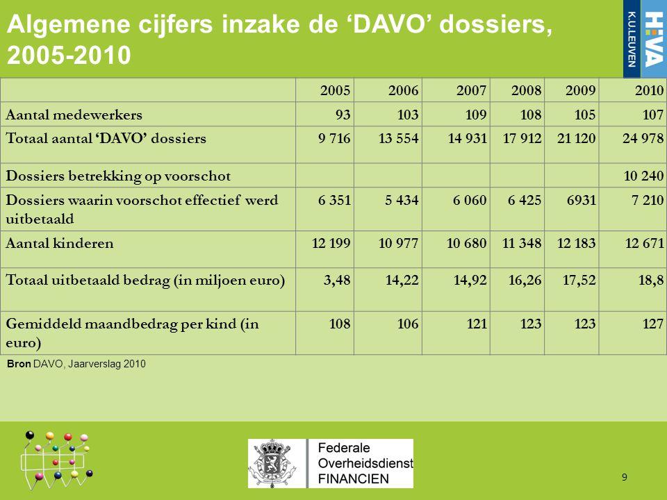 Raming van de budgettaire impact bij verschuiving van de grenzen naar detail 60 Jaarbudget DAVO (raming) (in mln.
