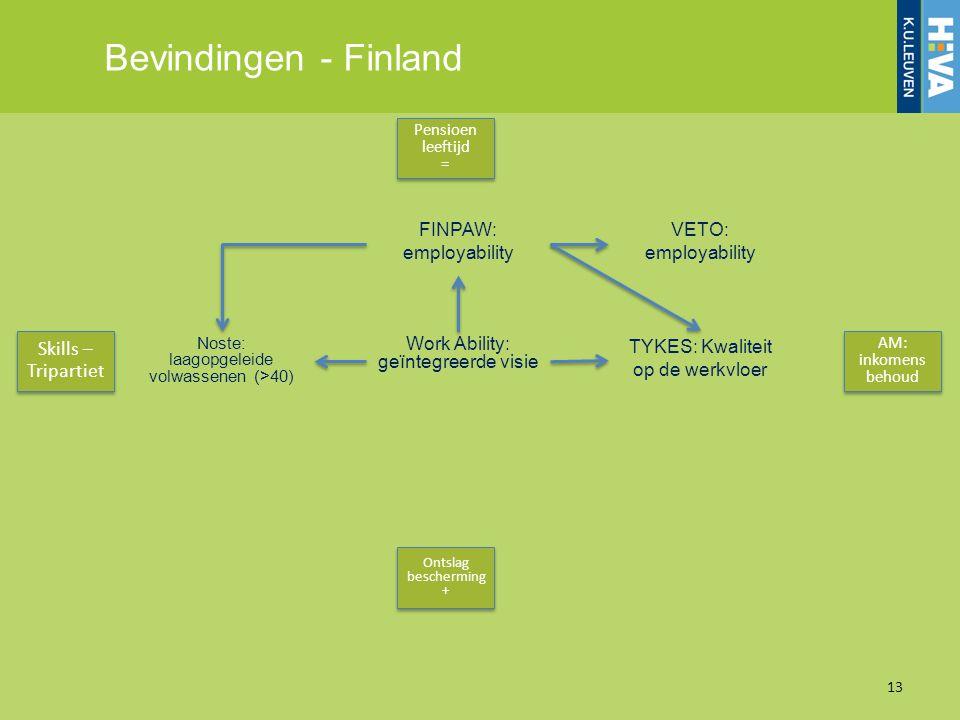 Bevindingen - Finland 13 Pensioen leeftijd = Pensioen leeftijd = Ontslag bescherming + Ontslag bescherming + Skills – Tripartiet AM: inkomens behoud W