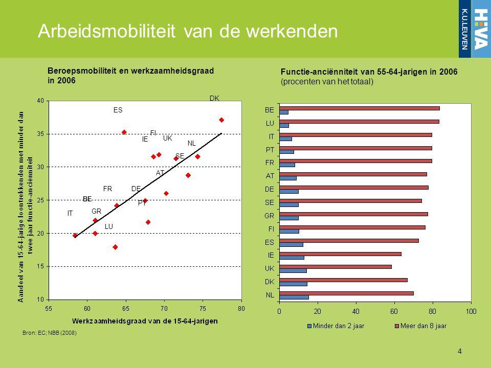 Arbeidsmobiliteit van de werkenden Beroepsmobiliteit en werkzaamheidsgraad in 2006 Functie-anciënniteit van 55-64-jarigen in 2006 (procenten van het t