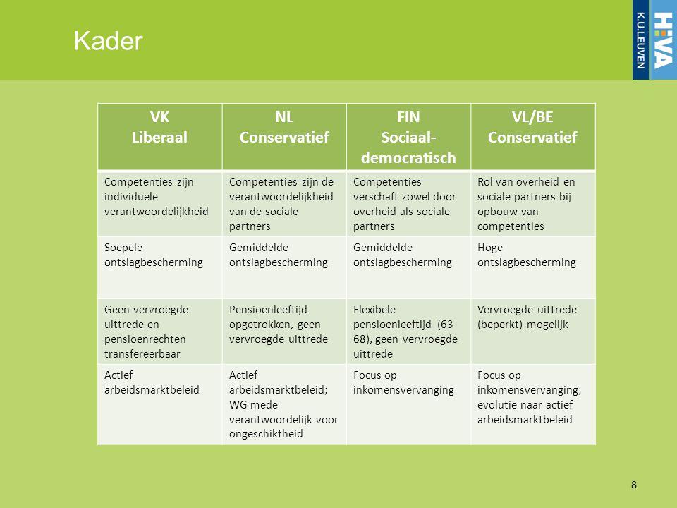 Kader 8 VK Liberaal NL Conservatief FIN Sociaal- democratisch VL/BE Conservatief Competenties zijn individuele verantwoordelijkheid Competenties zijn