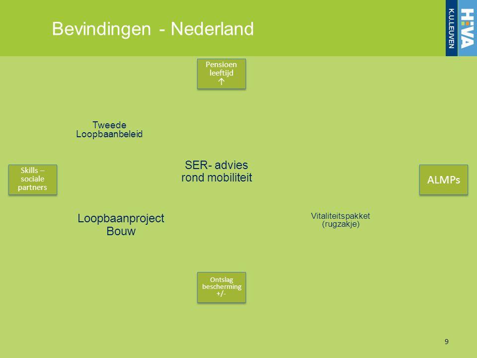 Bevindingen - Nederland 9 Pensioen leeftijd ↑ Pensioen leeftijd ↑ Ontslag bescherming +/- Ontslag bescherming +/- Skills – sociale partners ALMPs SER-