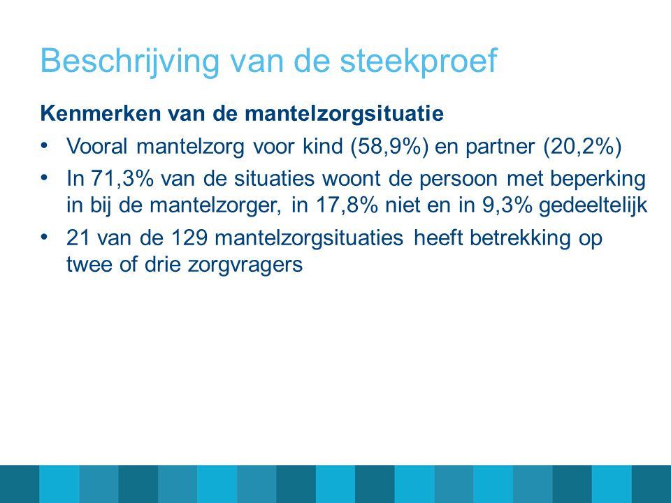 Beschrijving van de steekproef Kenmerken van de mantelzorgsituatie Vooral mantelzorg voor kind (58,9%) en partner (20,2%) In 71,3% van de situaties wo
