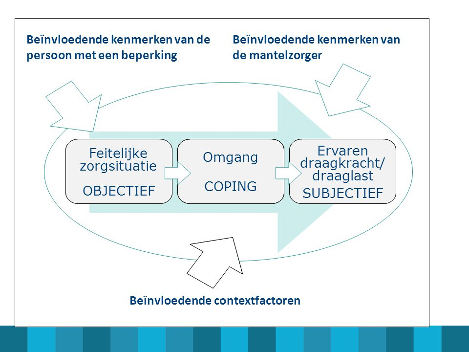 Feitelijke zorgsituatie OBJECTIEF Omgang COPING Ervaren draagkracht/ draaglast SUBJECTIEF Beïnvloedende contextfactoren Beïnvloedende kenmerken van de