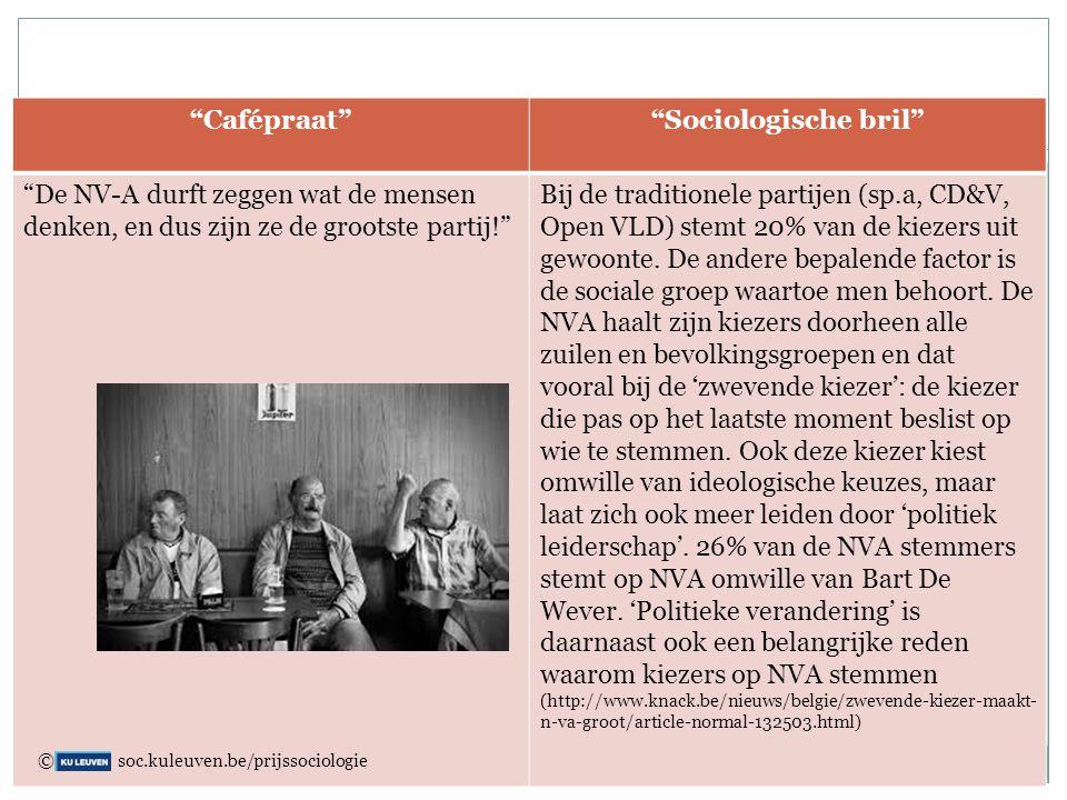 """""""Cafépraat""""""""Sociologische bril"""" """"De NV-A durft zeggen wat de mensen denken, en dus zijn ze de grootste partij!"""" Bij de traditionele partijen (sp.a, CD"""
