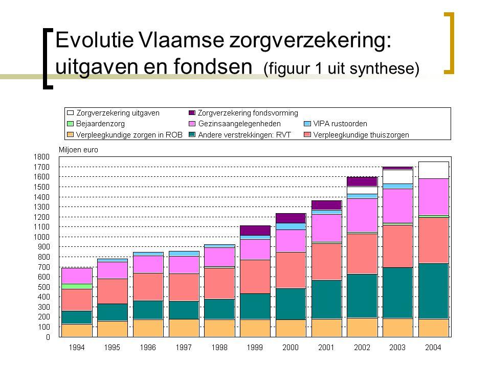 Evolutie Vlaamse zorgverzekering: uitgaven en fondsen (figuur 1 uit synthese)