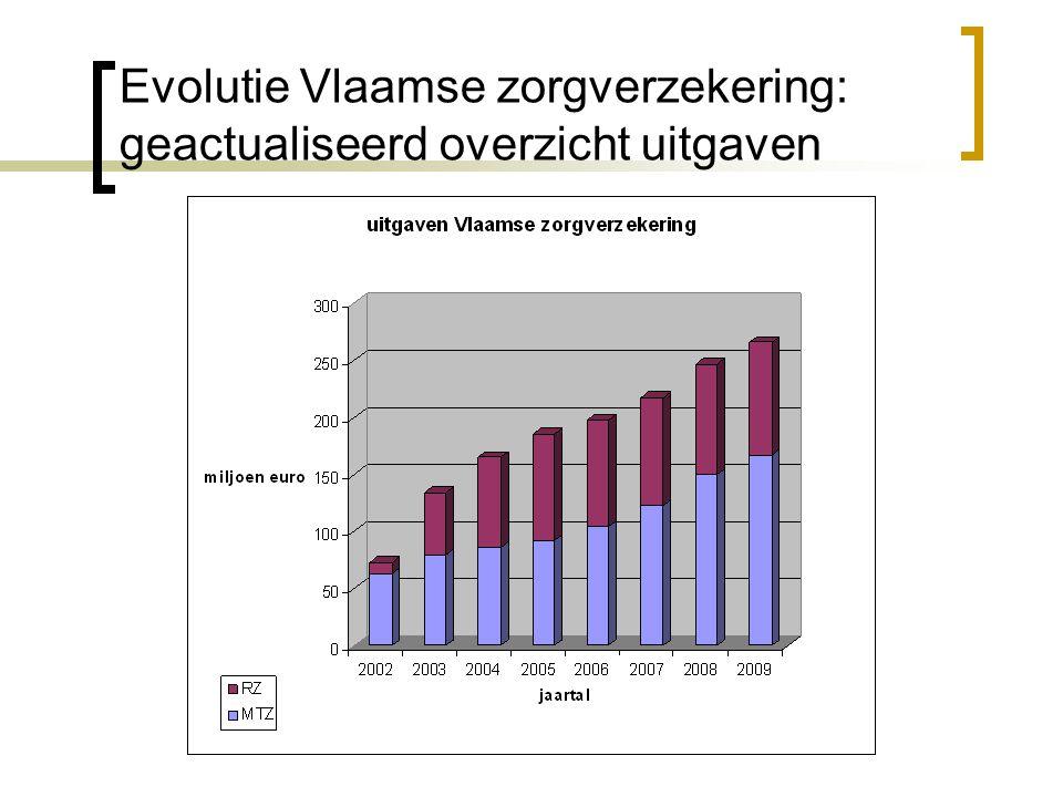 Evolutie Vlaamse zorgverzekering: geactualiseerd overzicht uitgaven