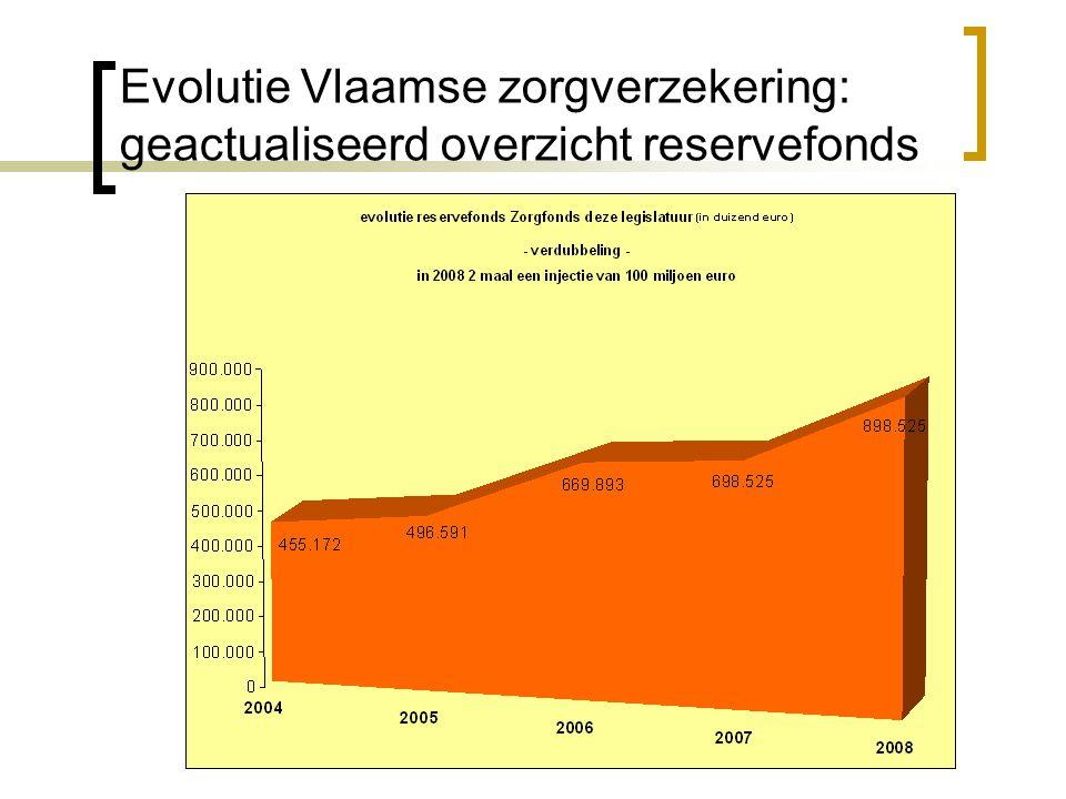 Evolutie Vlaamse zorgverzekering: geactualiseerd overzicht reservefonds