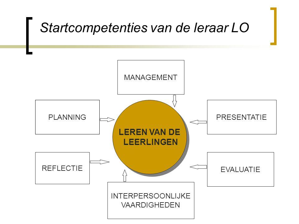 Startcompetenties van de leraar LO LEREN VAN DE LEERLINGEN LEREN VAN DE LEERLINGEN PLANNING MANAGEMENT PRESENTATIE EVALUATIE INTERPERSOONLIJKE VAARDIGHEDEN REFLECTIE