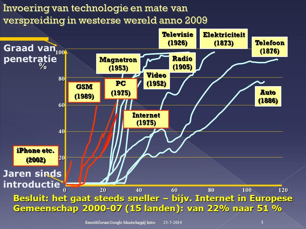23-7-2014 Emeritiforum Google Maatschappij Intro 3 100 80 60 40 20 010080604020120 % Invoering van technologie en mate van verspreiding in westerse wereld anno 2009 Besluit: het gaat steeds sneller – bijv.