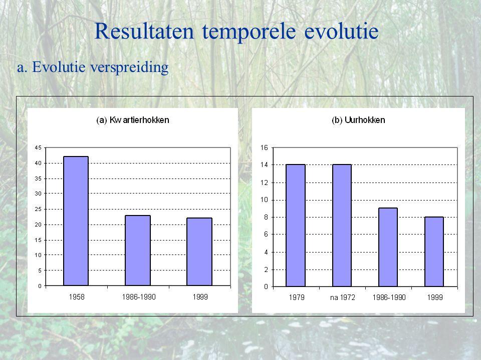 a. Evolutie verspreiding Resultaten temporele evolutie