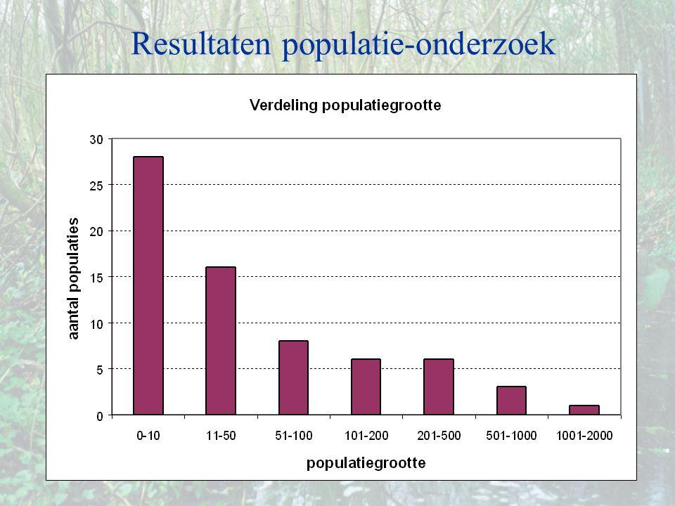 Resultaten populatie-onderzoek