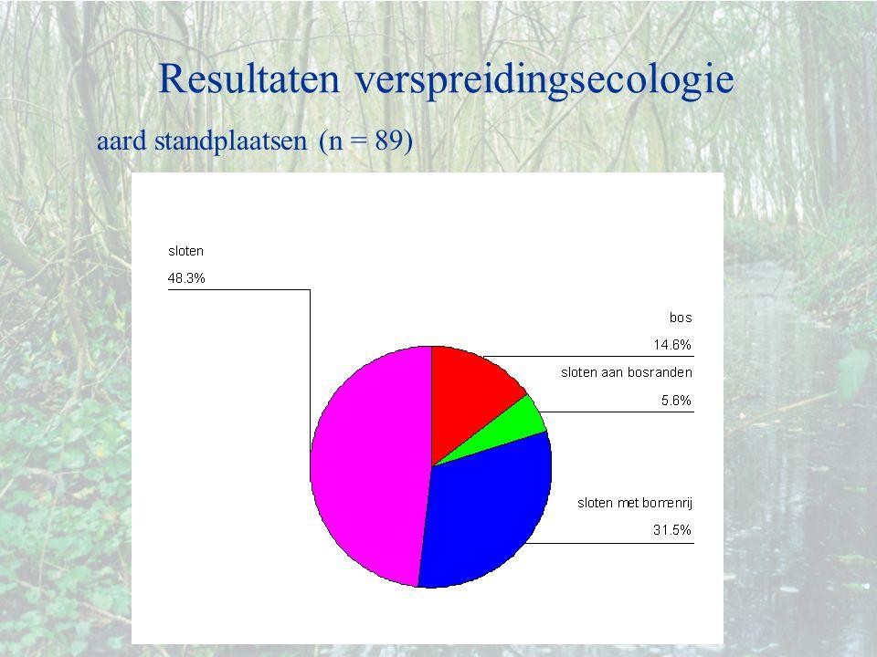 Resultaten verspreidingsecologie aard standplaatsen (n = 89)