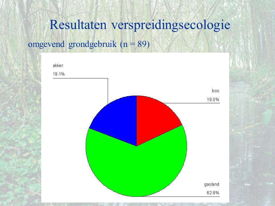 omgevend grondgebruik (n = 89) Resultaten verspreidingsecologie