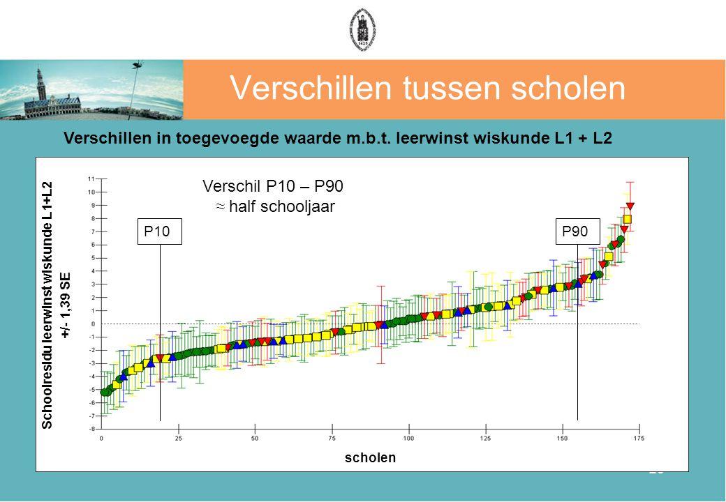 26 Verschillen tussen scholen Verschillen in toegevoegde waarde m.b.t.