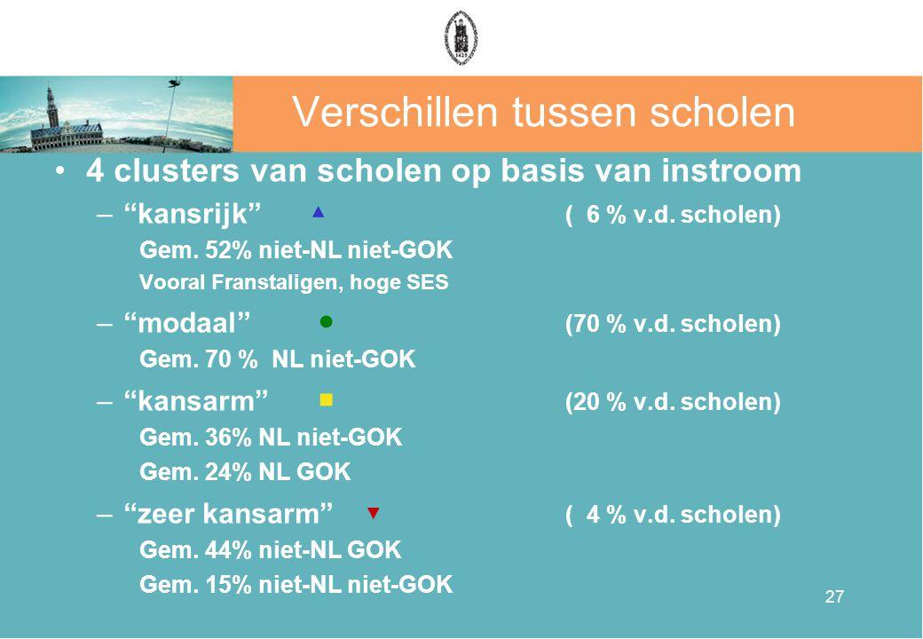 27 Verschillen tussen scholen 4 clusters van scholen op basis van instroom – kansrijk ▲ ( 6 % v.d.