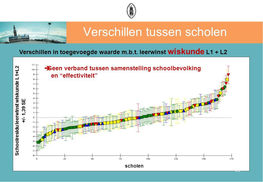 28 Verschillen tussen scholen  Geen verband tussen samenstelling schoolbevolking en effectiviteit Verschillen in toegevoegde waarde m.b.t.