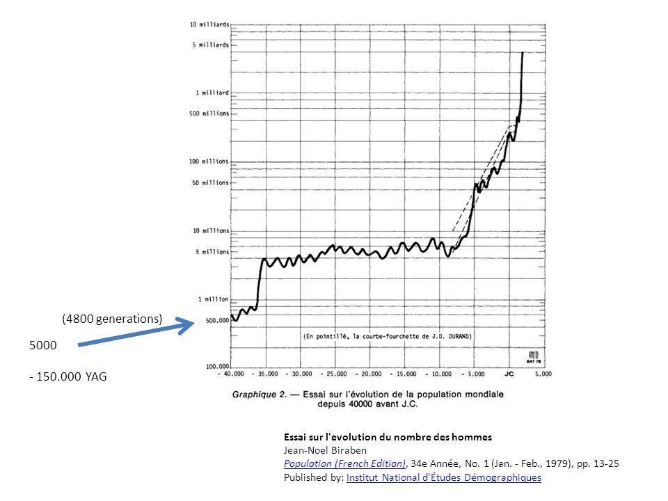 Essai sur l'evolution du nombre des hommes Jean-Noel Biraben Population (French Edition)Population (French Edition), 34e Année, No. 1 (Jan. - Feb., 19