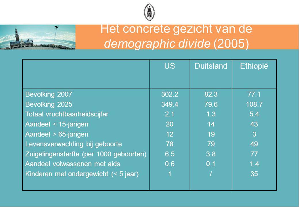 Het concrete gezicht van de demographic divide (2005) USDuitslandEthiopië Bevolking 2007 Bevolking 2025 Totaal vruchtbaarheidscijfer Aandeel < 15-jari