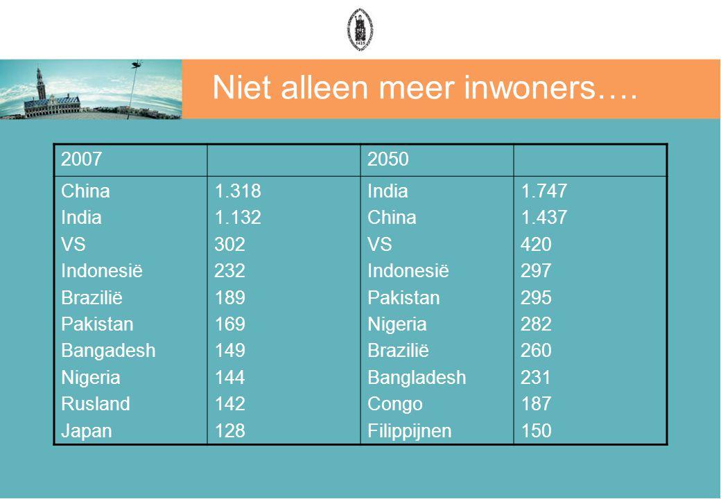 Niet alleen meer inwoners…. 20072050 China India VS Indonesië Brazilië Pakistan Bangadesh Nigeria Rusland Japan 1.318 1.132 302 232 189 169 149 144 14