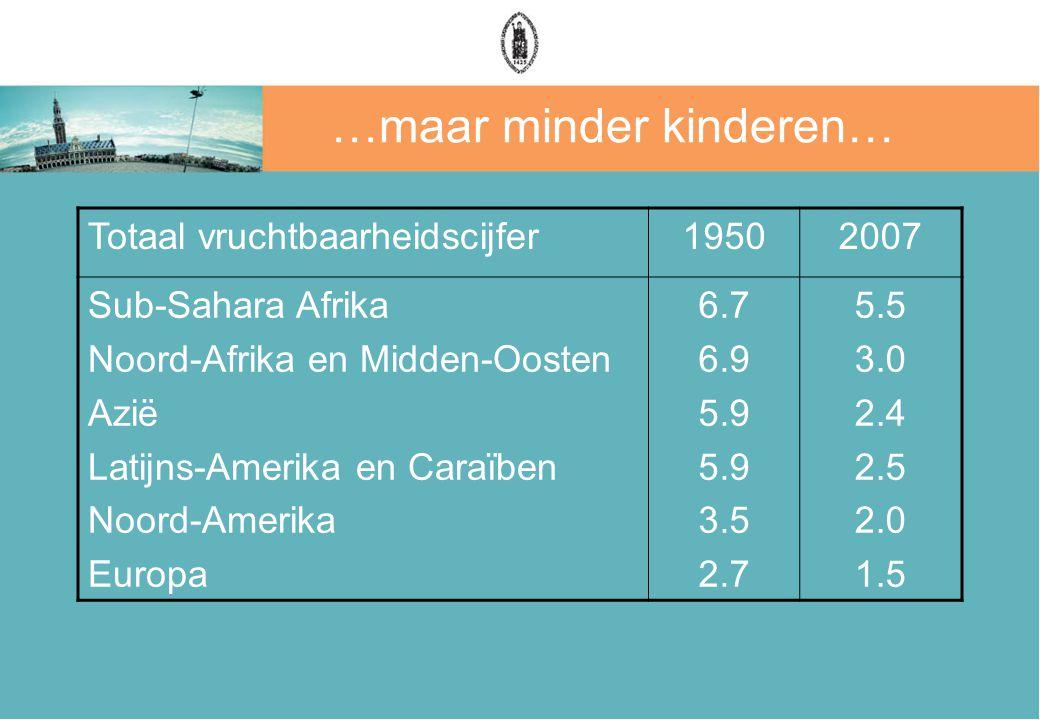…maar minder kinderen… Totaal vruchtbaarheidscijfer19502007 Sub-Sahara Afrika Noord-Afrika en Midden-Oosten Azië Latijns-Amerika en Caraïben Noord-Ame