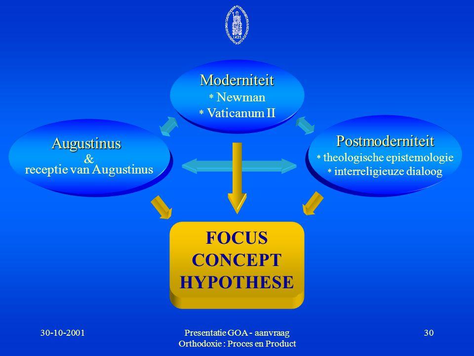 30-10-2001Presentatie GOA - aanvraag Orthodoxie : Proces en Product 30 Augustinus & receptie van Augustinus Moderniteit * Newman * Vaticanum II Postmo