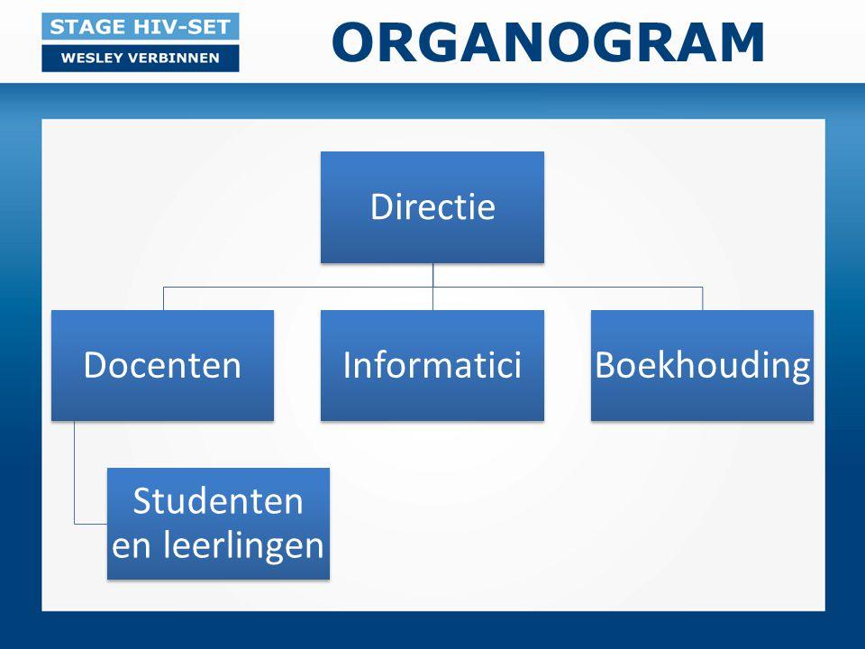 ORGANOGRAM Directie Docenten Studenten en leerlingen InformaticiBoekhouding
