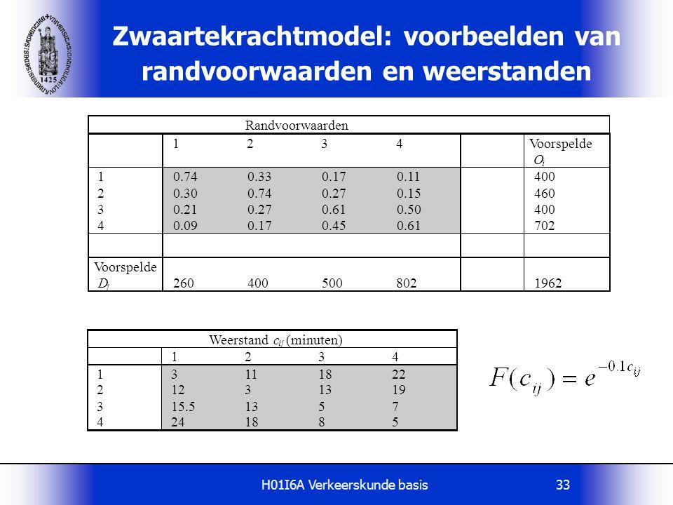 H01I6A Verkeerskunde basis33 Zwaartekrachtmodel: voorbeelden van randvoorwaarden en weerstanden Randvoorwaarden 1 2 3 4 Voorspelde O i 1 0.74 0.33 0.1