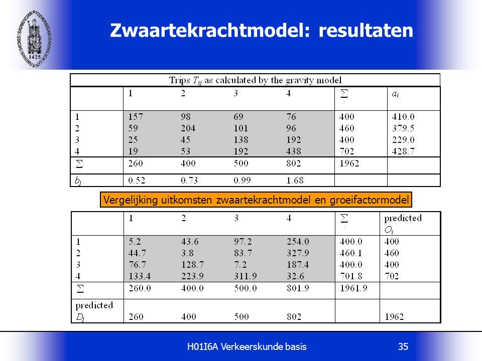 H01I6A Verkeerskunde basis36 Interpretatie van de evenwichtsfactoren  T ij =A i * O i * B j * D j * F(c ij )  A i * O i = a i ; met O i = vertrekken uit zone i  B j * D j =b j ; met D j = aankomsten in zone j  T ij =l i * Q i * m j * X j * F(c ij )  Q i en X j =polariteiten van de herkomst- en bestemmingszone