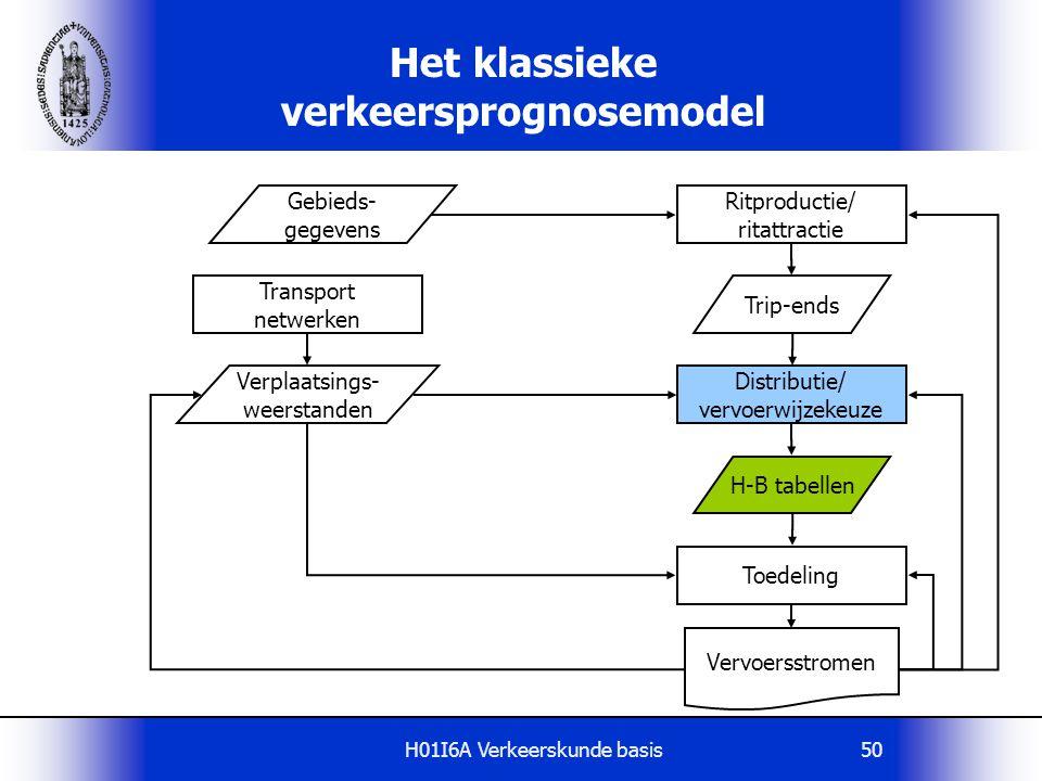 H01I6A Verkeerskunde basis50 Het klassieke verkeersprognosemodel Gebieds- gegevens Ritproductie/ ritattractie Vervoersstromen Trip-ends Verplaatsings-