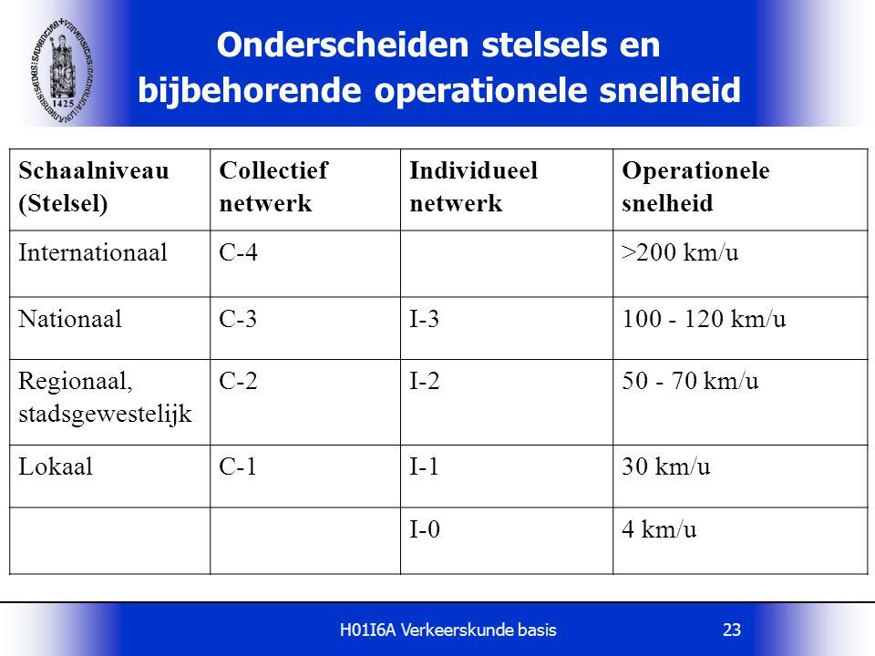 H01I6A Verkeerskunde basis23 Onderscheiden stelsels en bijbehorende operationele snelheid Schaalniveau (Stelsel) Collectief netwerk Individueel netwerk Operationele snelheid InternationaalC-4>200 km/u NationaalC-3I-3100 - 120 km/u Regionaal, stadsgewestelijk C-2I-250 - 70 km/u LokaalC-1I-130 km/u I-04 km/u
