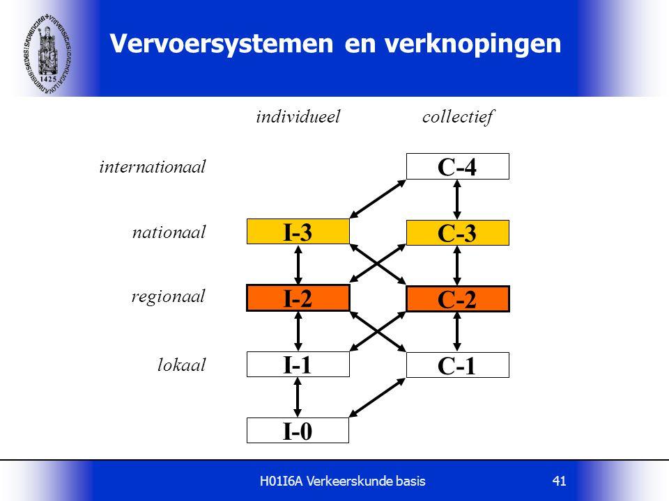 H01I6A Verkeerskunde basis41 Vervoersystemen en verknopingen C-4 I-3 C-3 I-2 C-2 I-1 C-1 I-0 collectiefindividueel nationaal internationaal regionaal