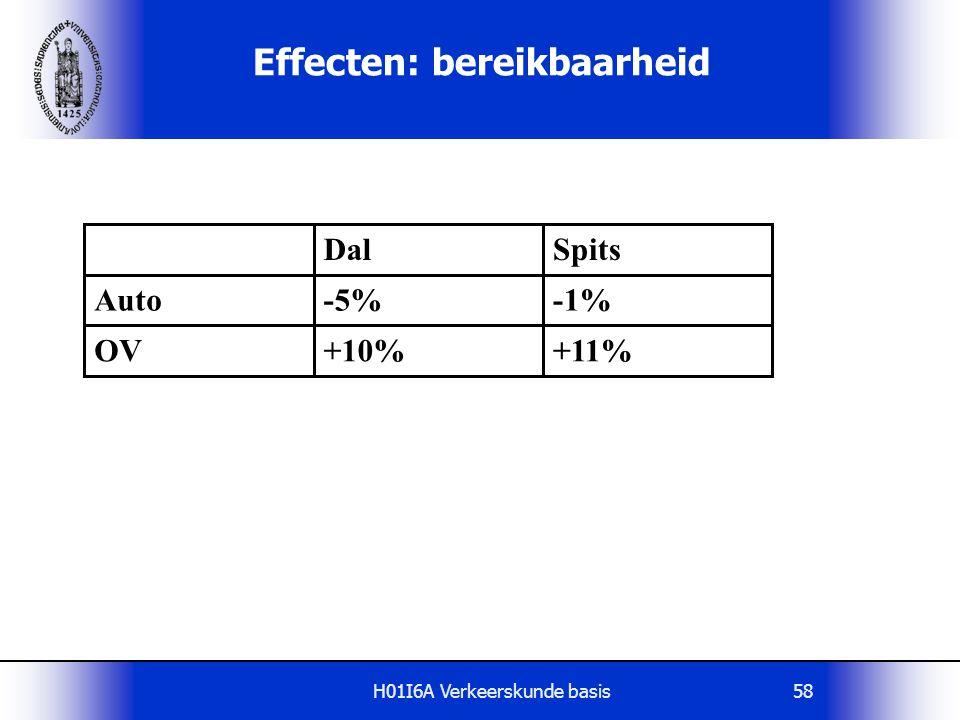 H01I6A Verkeerskunde basis58 Effecten: bereikbaarheid DalSpits Auto-5%-1% OV+10%+11%