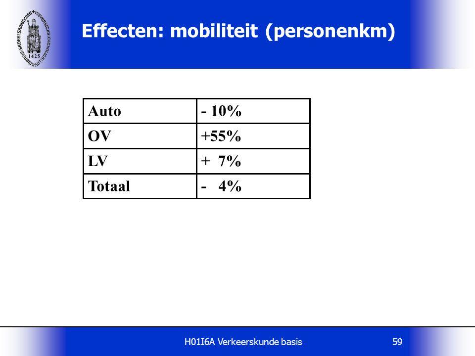 H01I6A Verkeerskunde basis59 Effecten: mobiliteit (personenkm) Auto- 10% + 7% OV+55% - 4% LV Totaal