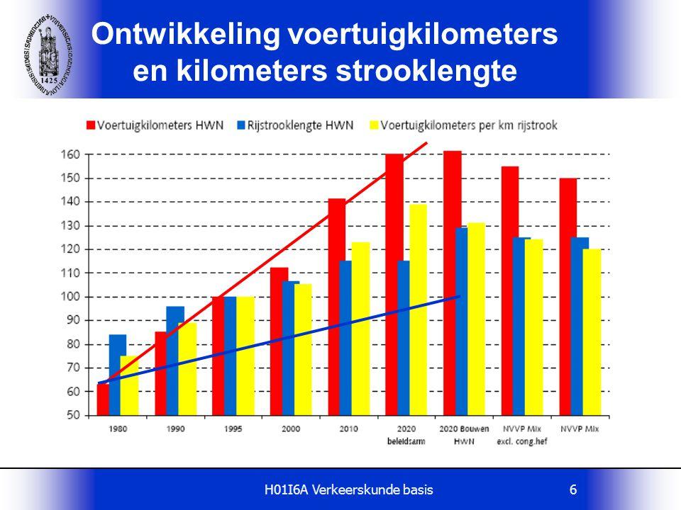 H01I6A Verkeerskunde basis6 Ontwikkeling voertuigkilometers en kilometers strooklengte