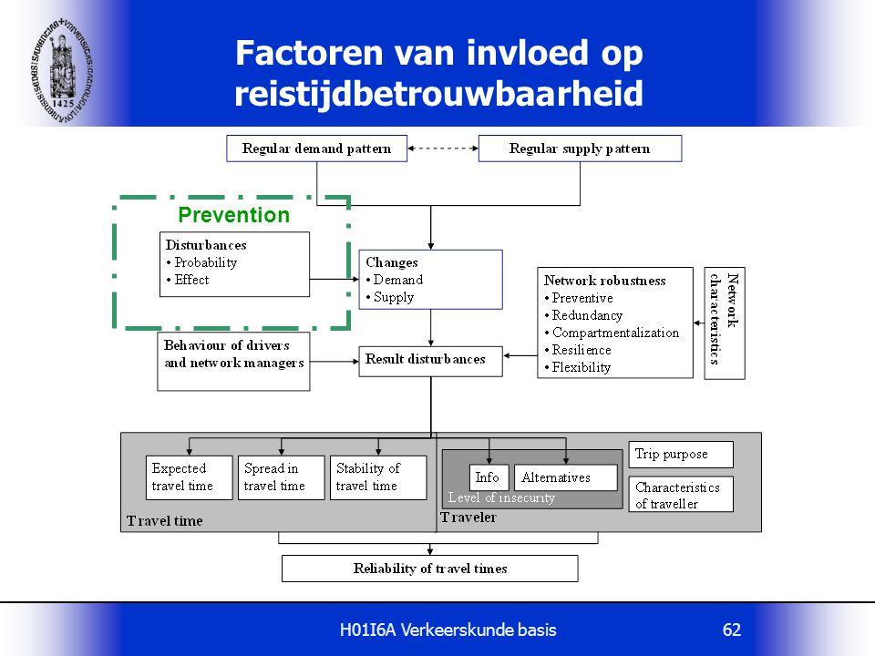 H01I6A Verkeerskunde basis62 Factoren van invloed op reistijdbetrouwbaarheid Prevention