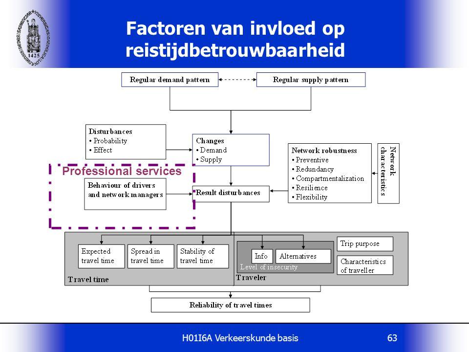H01I6A Verkeerskunde basis63 Factoren van invloed op reistijdbetrouwbaarheid Professional services