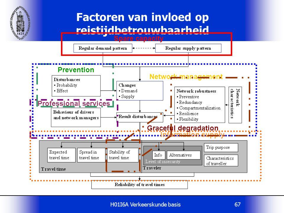 H01I6A Verkeerskunde basis67 Factoren van invloed op reistijdbetrouwbaarheid Spare capacity Prevention Network management Professional services Inform