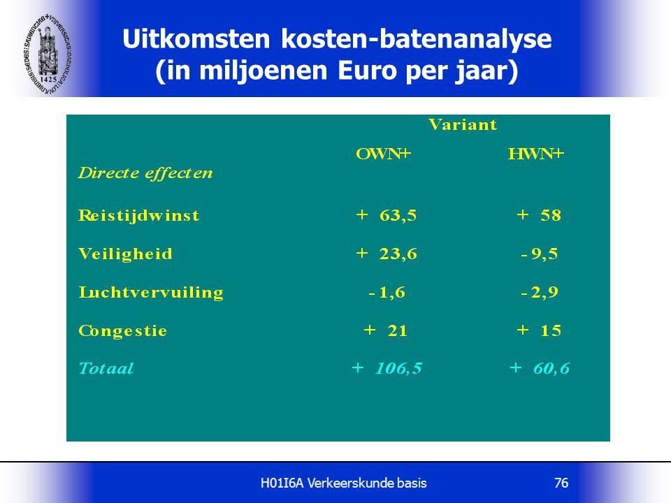 H01I6A Verkeerskunde basis76 Uitkomsten kosten-batenanalyse (in miljoenen Euro per jaar)