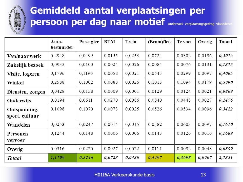 H01I6A Verkeerskunde basis13 Auto- bestuurder PassagierBTMTrein(Brom)fietsTe voetOverigTotaal Van/naar werk 0,29480,04990,01550,02530,07240,03020,0196
