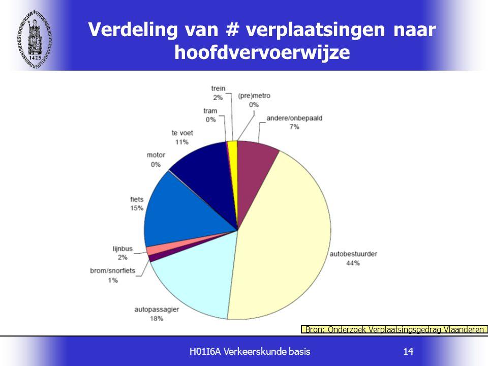 H01I6A Verkeerskunde basis14 Verdeling van # verplaatsingen naar hoofdvervoerwijze Bron: Onderzoek Verplaatsingsgedrag Vlaanderen