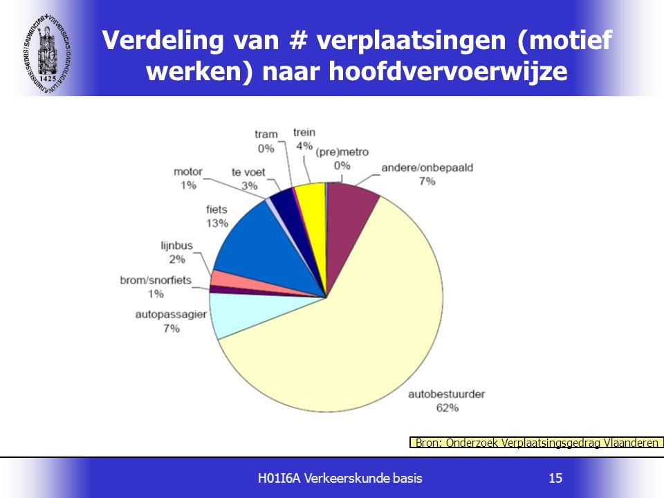 H01I6A Verkeerskunde basis15 Verdeling van # verplaatsingen (motief werken) naar hoofdvervoerwijze Bron: Onderzoek Verplaatsingsgedrag Vlaanderen