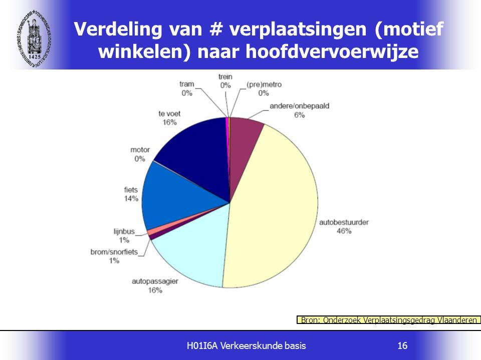 H01I6A Verkeerskunde basis16 Verdeling van # verplaatsingen (motief winkelen) naar hoofdvervoerwijze Bron: Onderzoek Verplaatsingsgedrag Vlaanderen