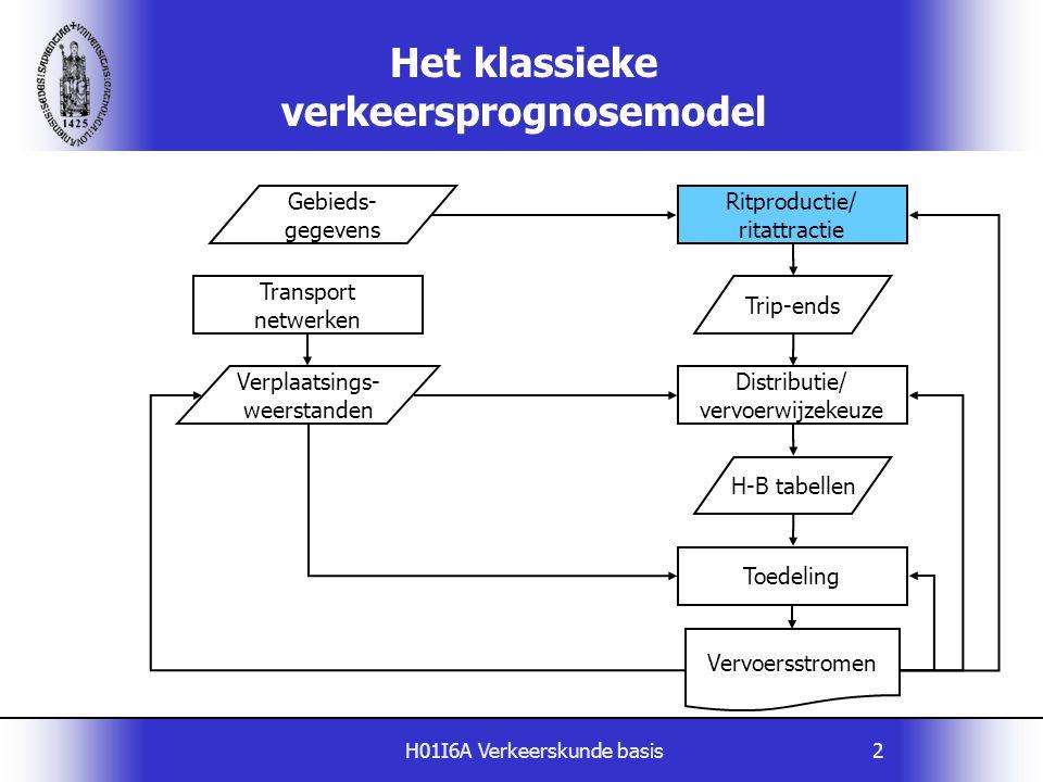 H01I6A Verkeerskunde basis2 Het klassieke verkeersprognosemodel Gebieds- gegevens Ritproductie/ ritattractie Vervoersstromen Trip-ends Verplaatsings-