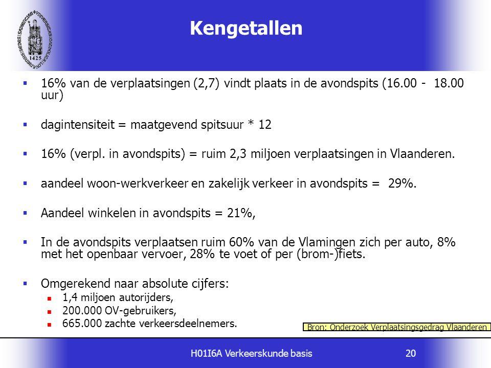H01I6A Verkeerskunde basis20  16% van de verplaatsingen (2,7) vindt plaats in de avondspits (16.00 - 18.00 uur)  dagintensiteit = maatgevend spitsuu