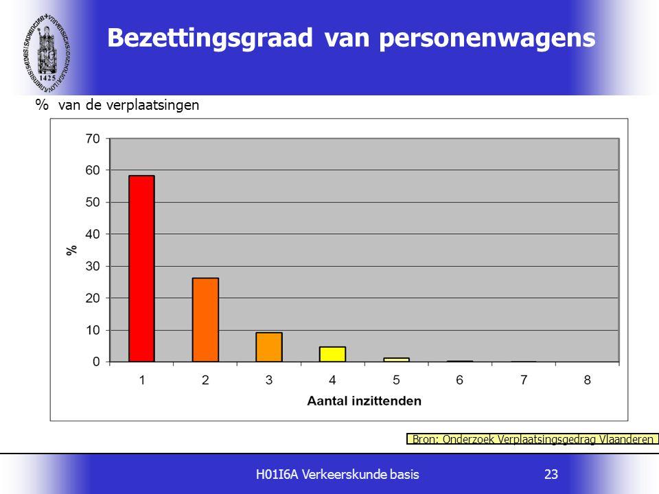 H01I6A Verkeerskunde basis23 Bezettingsgraad van personenwagens % van de verplaatsingen Bron: Onderzoek Verplaatsingsgedrag Vlaanderen