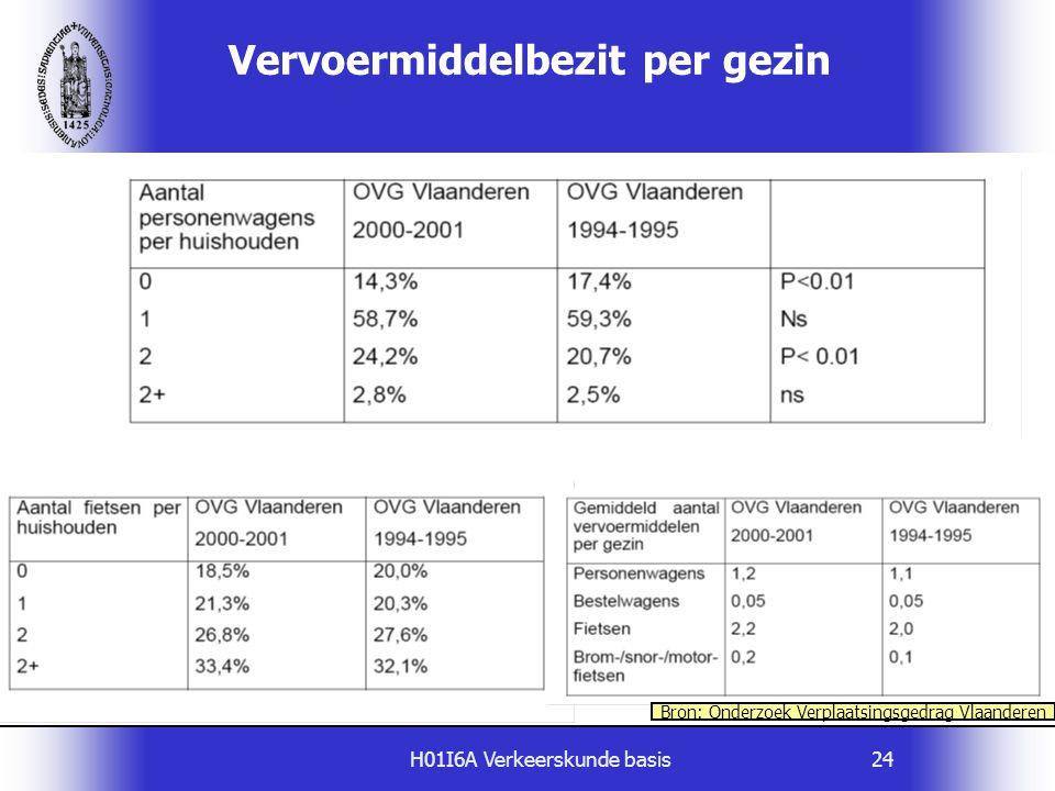 H01I6A Verkeerskunde basis24 Vervoermiddelbezit per gezin Bron: Onderzoek Verplaatsingsgedrag Vlaanderen