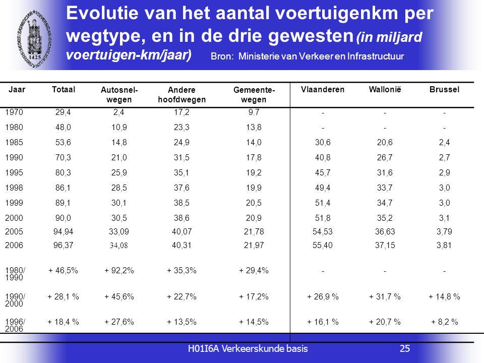 H01I6A Verkeerskunde basis25 Evolutie van het aantal voertuigenkm per wegtype, en in de drie gewesten (in miljard voertuigen-km/jaar) Bron: Ministerie