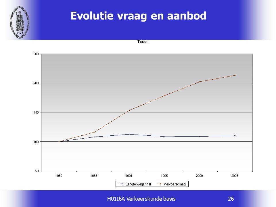 H01I6A Verkeerskunde basis26 Evolutie vraag en aanbod